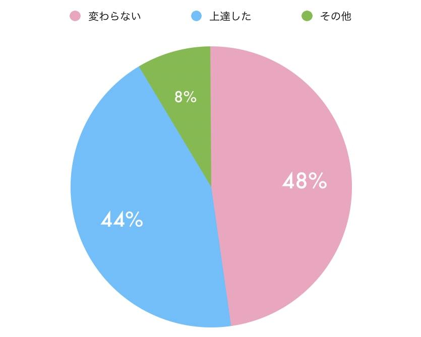 国際恋愛 統計 英語上達 変化 変わらない 上達した 円グラフ